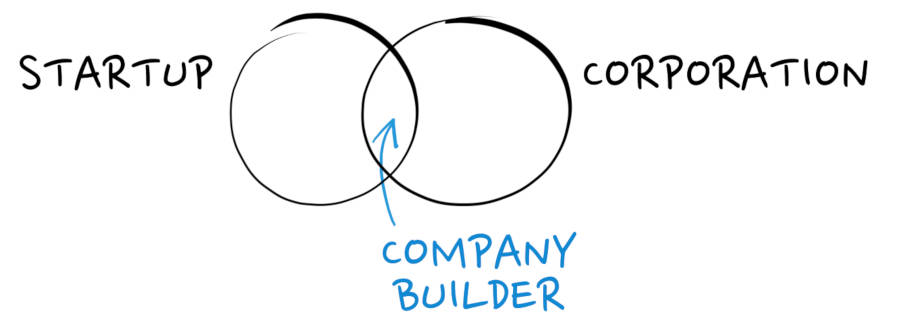 venture builder desc